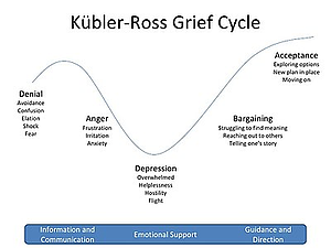 Kubler-Ross grief cycle diagram