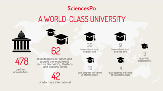 SciencesPo infographic